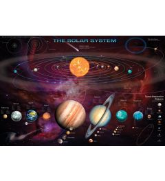Het Zonnestelsel Poster 91.5x61cm